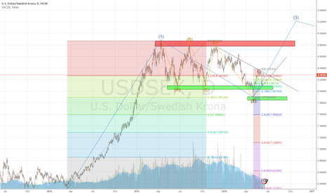 USDSEK: USDSEK room for more upside longterm?