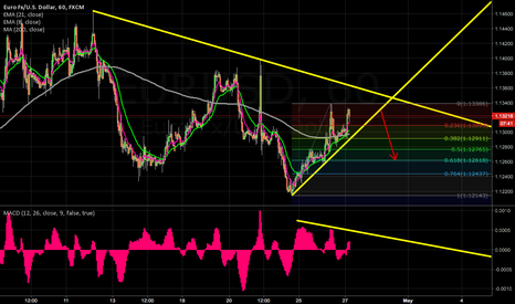 EURUSD: 1HR Break of TL trade but after FOMC #FX #FOREX