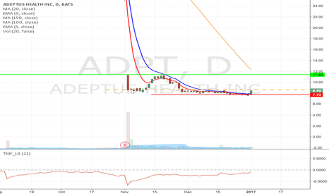 ADPT: ADPT - Breakout trade from $8.63 to $11.40