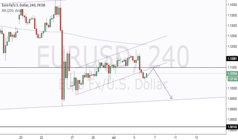 EURUSD: Sell opportunity after retracement - EURUSD