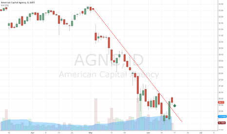 AGNC: Bullish