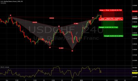 USDCHF: Shark Pattern holding???