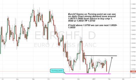 EURCHF: Eurchf on strong demand zone