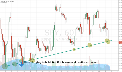 SPY: S&P Hammers On Major Trend Line: If It Breaks, Big Move Down