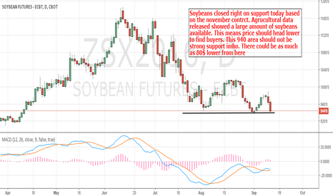 ZSX2016: Soybeans: More Beearish Price Action Might Be Ahead