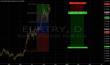 EURTRY: New lira