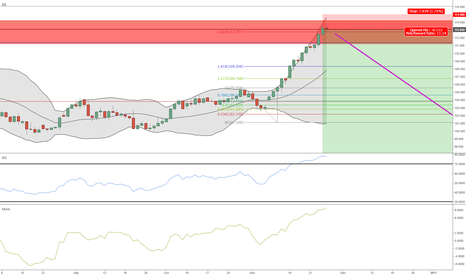 USDJPY: USDJPY gets to my area of interest