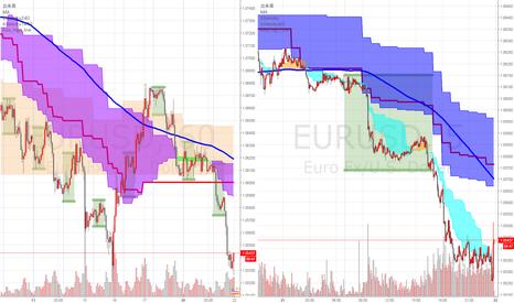 EURUSD: 過去20日間安値更新か?(中3日)