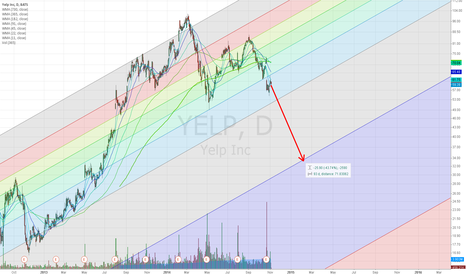 YELP: SHORT YELP UNTIL AFTER 2015 Q1 EARNINGS REPORT