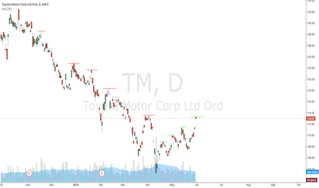 TM: TM Continues Pattern of Higher Highs