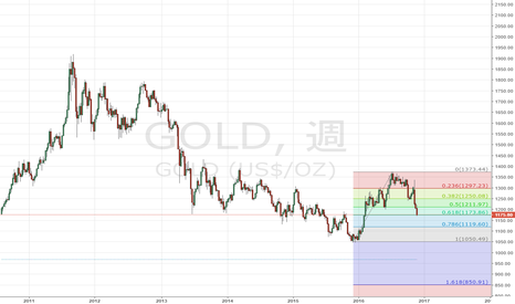 GOLD: 金はいいところまで来たのだろうか