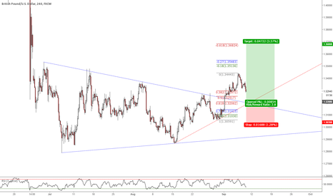 GBPUSD: Buying order set in place.
