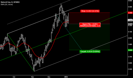 NGH2014: Natgas turning lower?