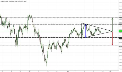 JPN225: Nikkei - Symmetric triangle, buy or sell the break