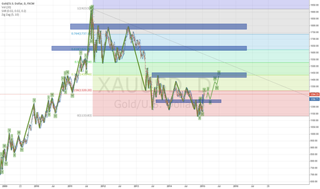 XAUUSD: XAUUSD - Setting up a new Elliot Cycle