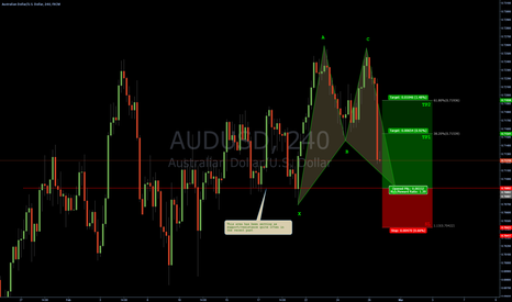 AUDUSD: AUDUSD - consolidation patterns : Bullish Bat @ structure