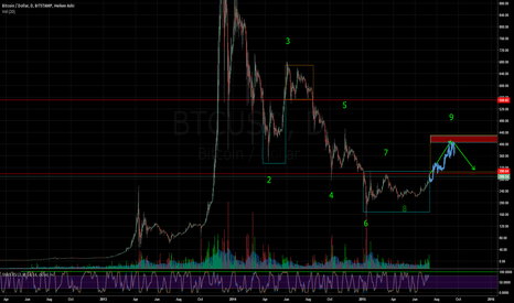 BTCUSD: Playing with fractal