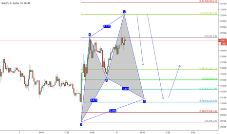 XAUUSD: Pending sell limit @ 1225.13