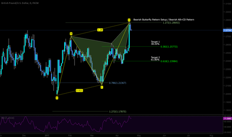 GBPUSD: Short Setup with two pattern completion