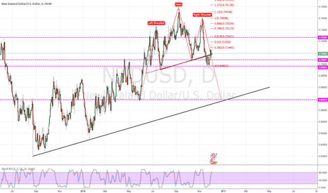 NZDUSD: Head & Shoulder ?