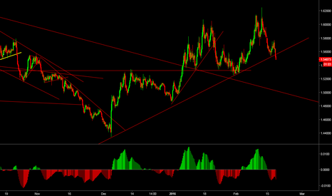 EURAUD: Short EURAUD - Risk On for a little bit