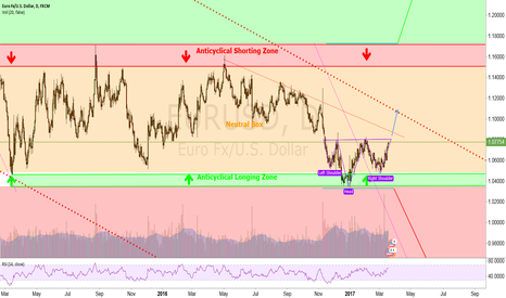 "EURUSD: Is this ""The Bottom"" ?"