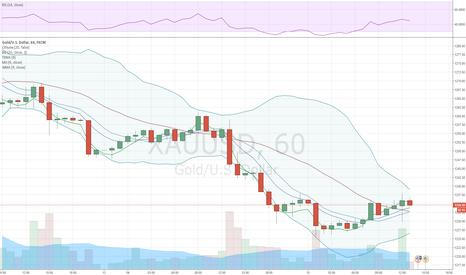 XAUUSD: Золото продолжает дешеветь в ожидании заседания ФРС США