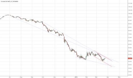 CLK2015: Oil - WTI - Short 10% 48.50 stop 51.50