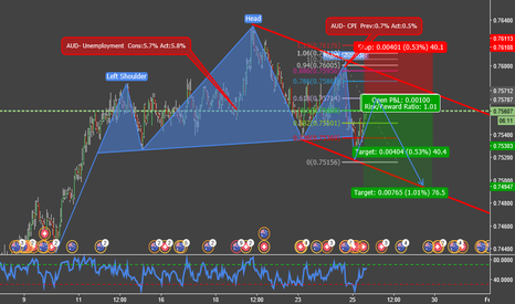 AUDCHF: Head and Shoukderes in AUDCHF