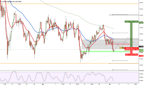 USDJPY: USDJPY profit taking after anticipated sell off.