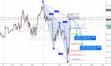 BCOUSD: BRENT SELL