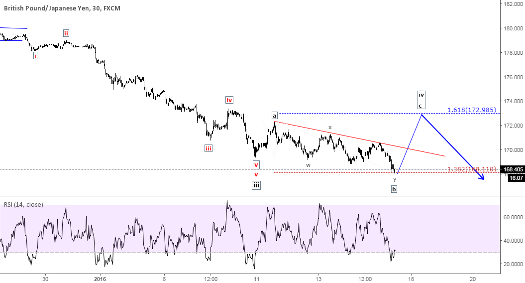 GBP/JPY - Expanded flat correction unfolding