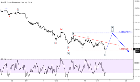 GBPJPY: GBP/JPY - Expanded flat correction unfolding