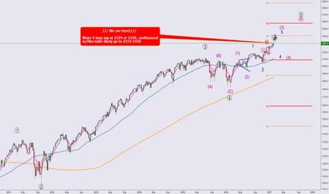 SPX: Long Term view on SPX500
