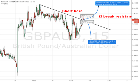 GBPAUD: Short GBP-AUD  on dynamic trend lines