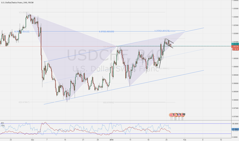 USDCHF: USDCHF Gartley Pattern