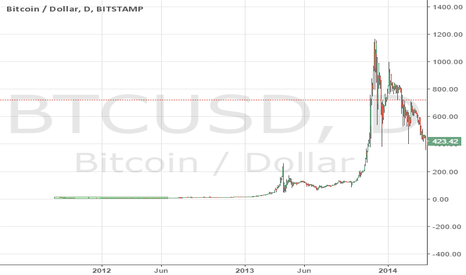 BTCUSD: would you buy bitcoin at 1$ again, buy $SNRG then