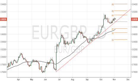 EURGBP: EUR/GBP - Rising trend line intact