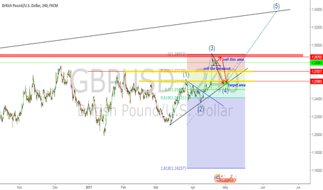 GBPUSD: sell GBPUSD AFTER BREAKOUT OR AGAIN ON RESISTENCE LEVEL