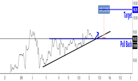 DXY: DXY TIME 4H