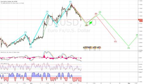 EURUSD: EUR/USD Волновой анализ
