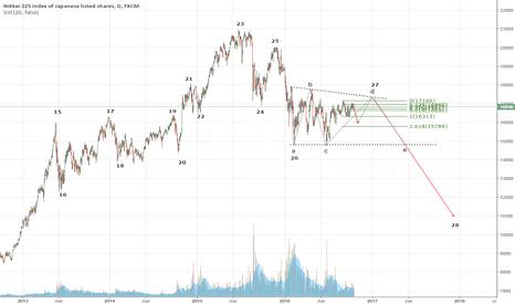JPN225: Nikkei Domed House pattern