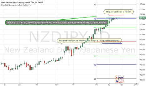 NZDJPY: Posible cambio de tendencia