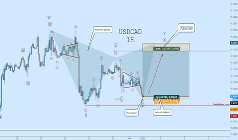 USDCAD: USDCAD LONG:  Wave-((b)) Looks to be Complete!