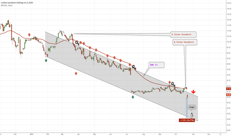 LL: Return to the main trend.