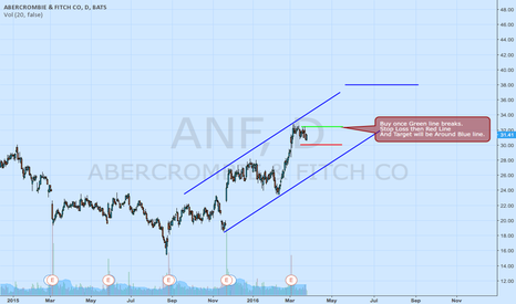 ANF: ANF once it breaks the Green line