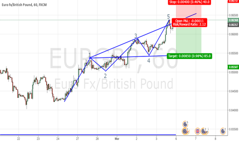 EURGBP: EURGBP_WOLF FORMATION