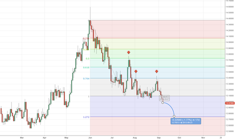 USDMXN: USDMXN Fib Projection