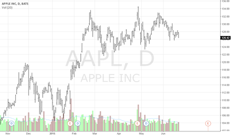 AAPL: Looks like AAPL is under Distribution
