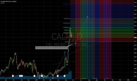 CALM: Stay CALM and wait for a bounce. =)